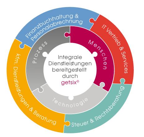 Integrale getsix®-Dienstleistungen