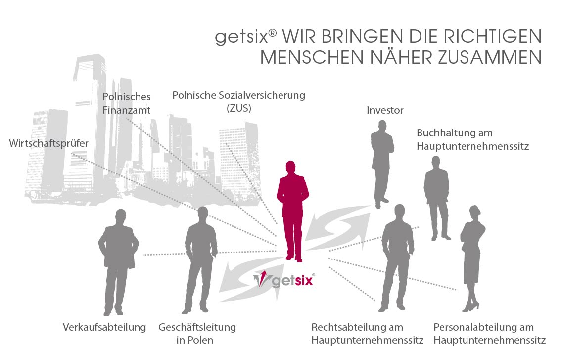 Kundenservice-Outsourcing