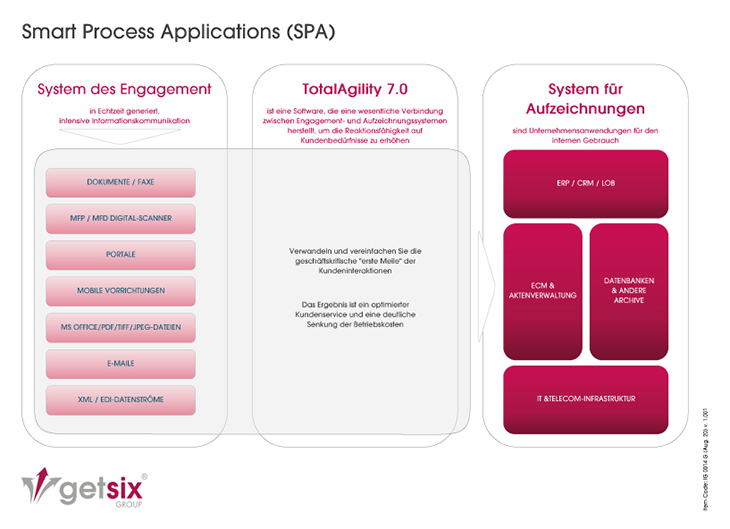 Smart Process Applications (SPA)
